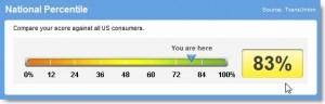 Credit Score 2008
