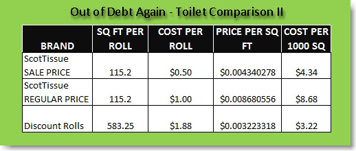 Toilet Paper Comparison II