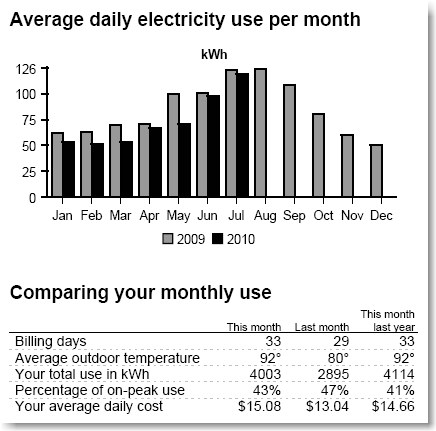 Electricity Usage Screenshot